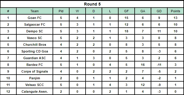 The Goa Professional League table after Round 5