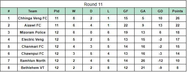 MPL7 after Round 12