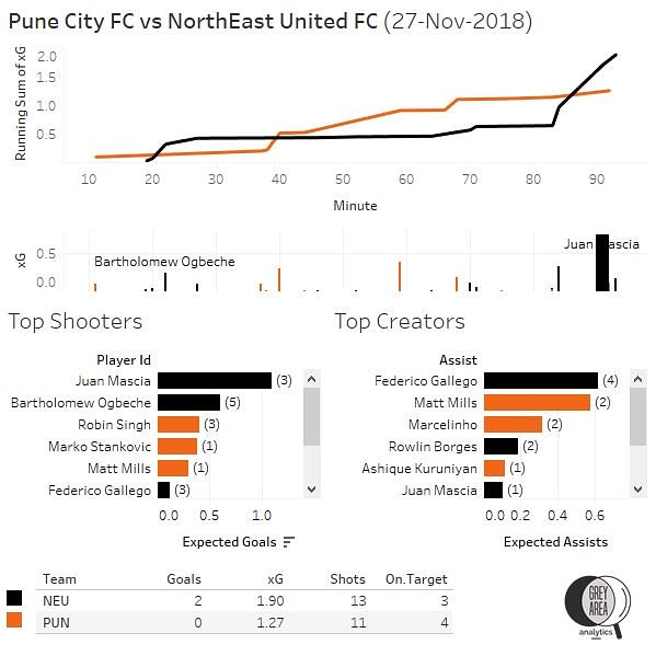 FC Pune City vs Northeast United