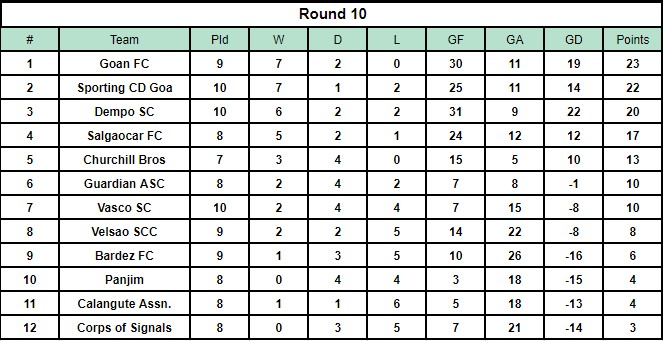 The Goa Pro League Table after Round 10