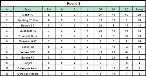 Goa Pro League Table after Matchday 8
