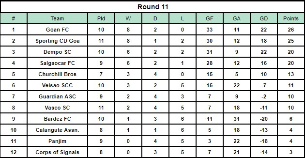 The Goa Professional League Table after Round 11.