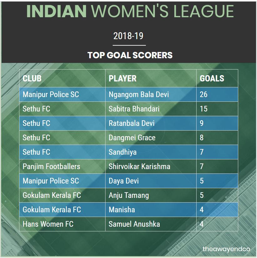 Indian Women's League 2018-19 Top Goal Scorers