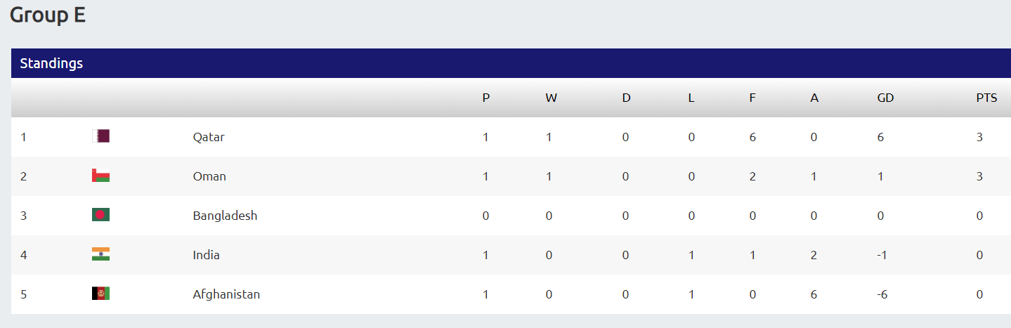 FIFA World Cup '22/ AFC Asian Cup '23 Group Table [Second Round]