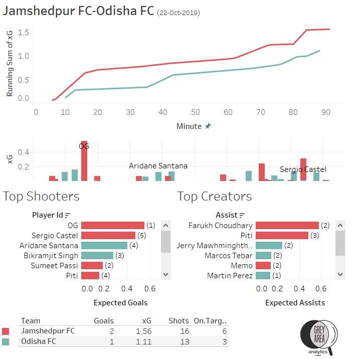 ISL 2019-20 Jamshedpur FC vs Odisha FC