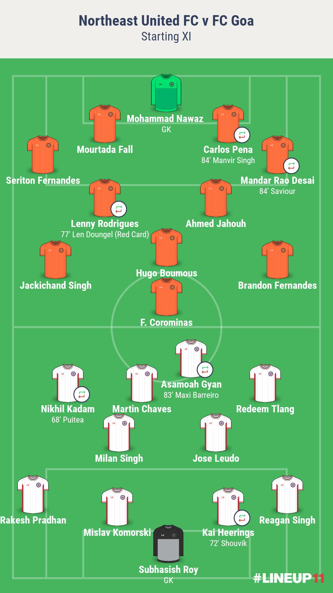 ISL 2019-20 Northeast United FC vs FC Goa