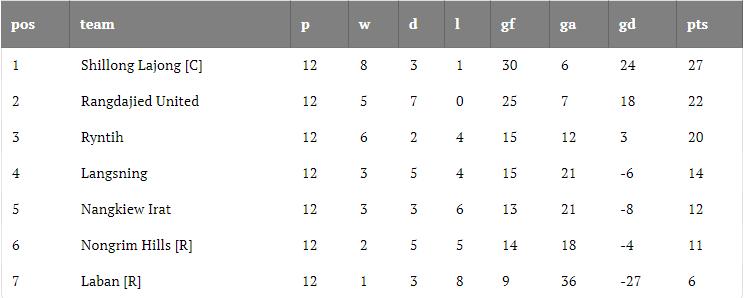 Shillong Premier League 2019 Final Round
