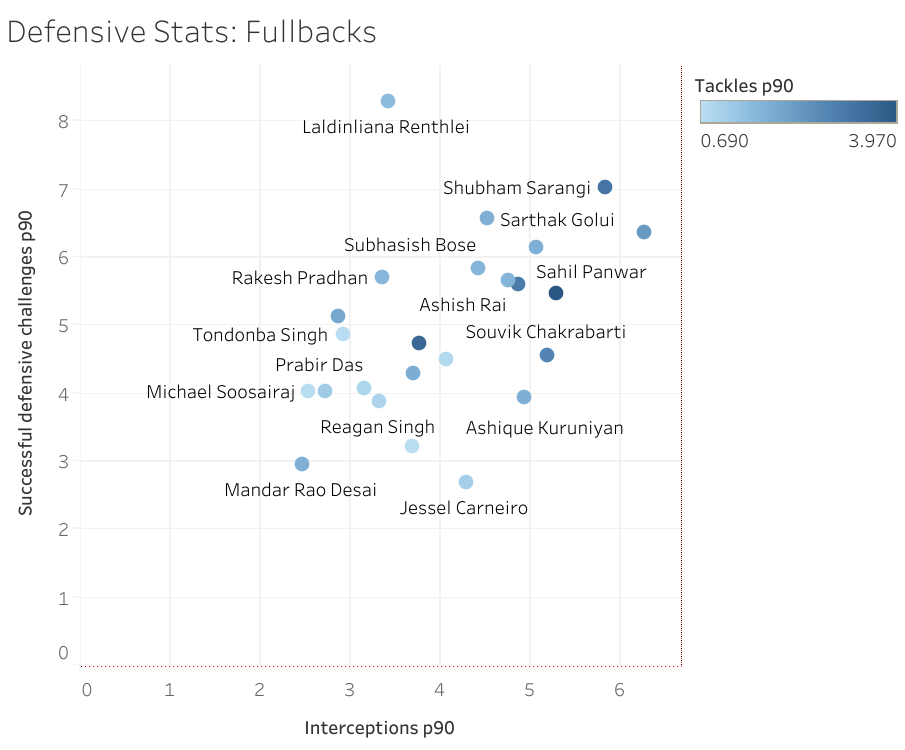 ISL 2019-20 Defensive Stats of Fullbacks