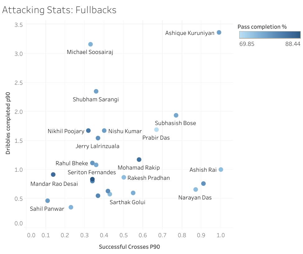 ISL 2019-20 Attacking Stats of Fullbacks