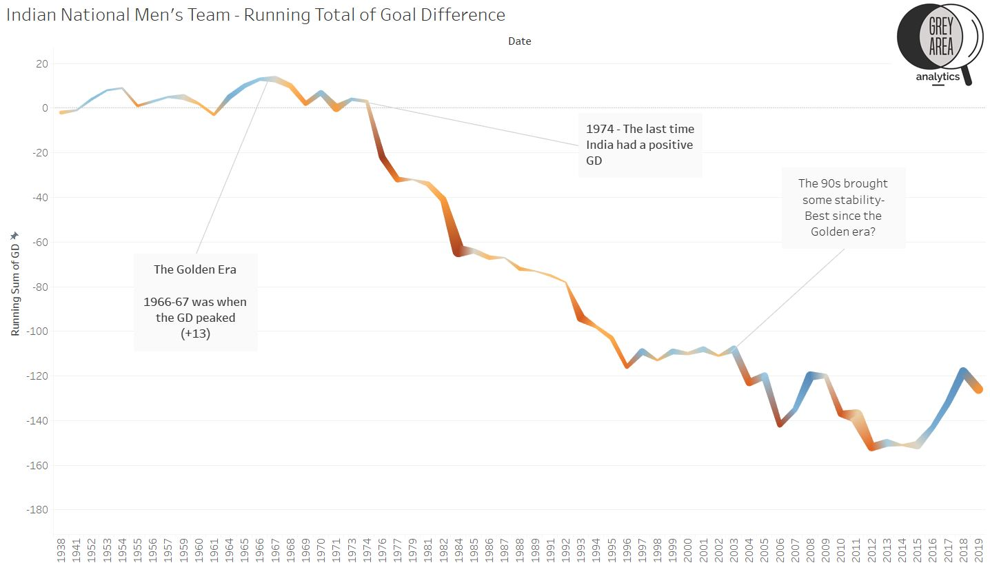 Indian National Football Team - Running Total of Goal Difference (GD)