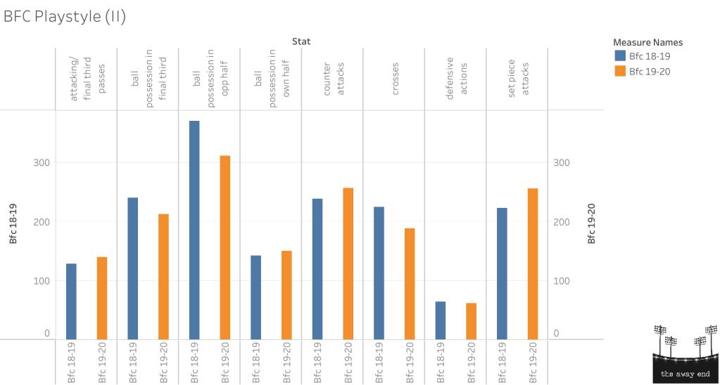 Bengaluru FC Playing Style: 2018-19 vs 2019-20