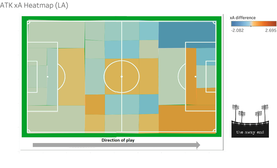 ATK 2019-20 Expected Assists xA Heat Map League Average