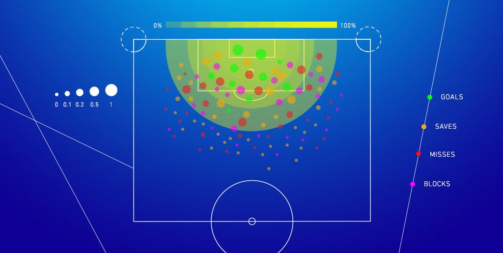 A Gooder, Harder Look at Expected Goals [xG]