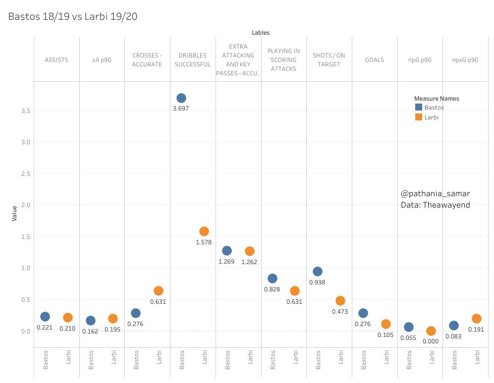 Rafael Bastos 18-19 vs Mohammed Larbi 19-20 LW/CAMcomparison