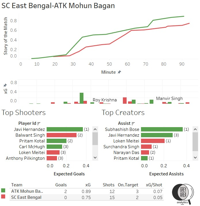 ISL 2020-21 SC East Bengal vs ATK Mohun Bagan