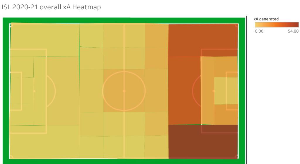 ISL 2020-21 Overall xA HeatMap