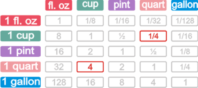 how many cups in a quart 2 (1)