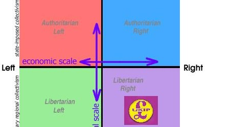 ukip is libertarian right