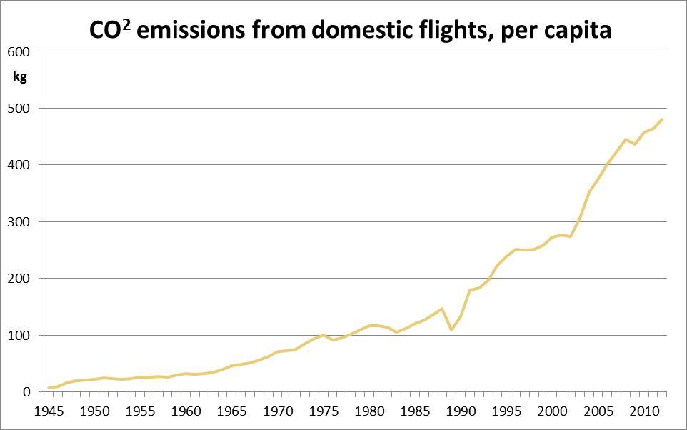 CO2 emmissions per capita