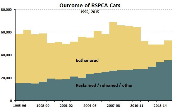RSPCA cat outcomes_2