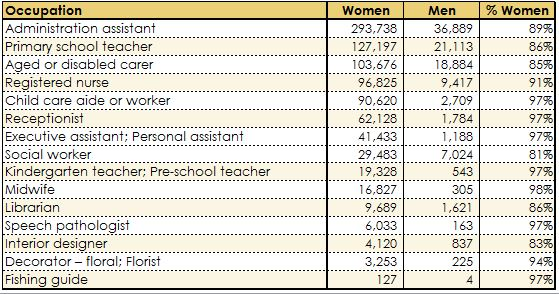 Top women occupations