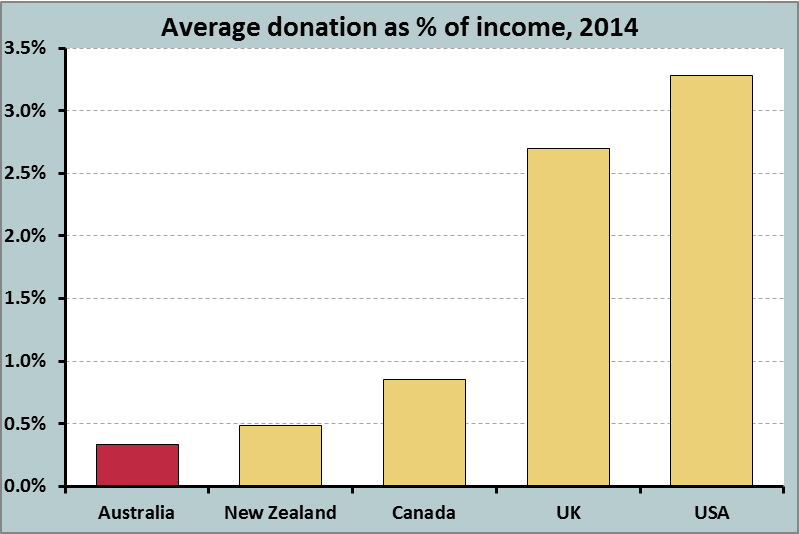 Anglophone world donations