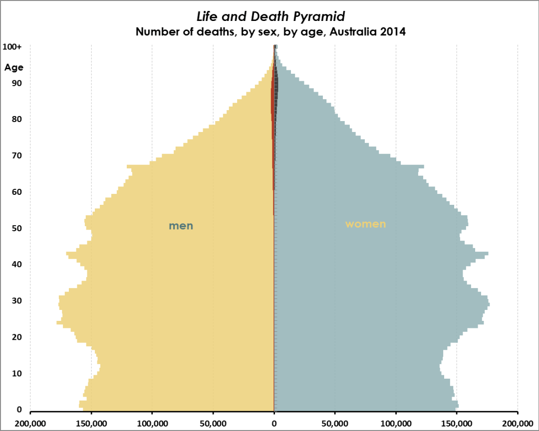 life-and-death-pyramid