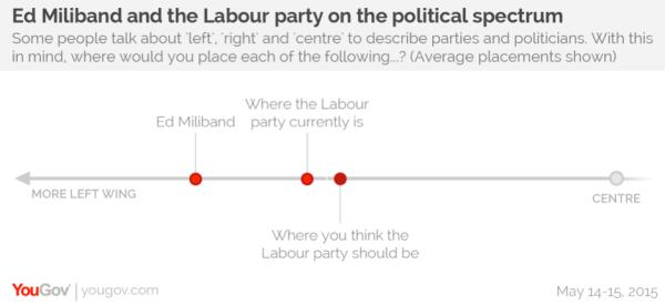 Yougov Corbyn Poll