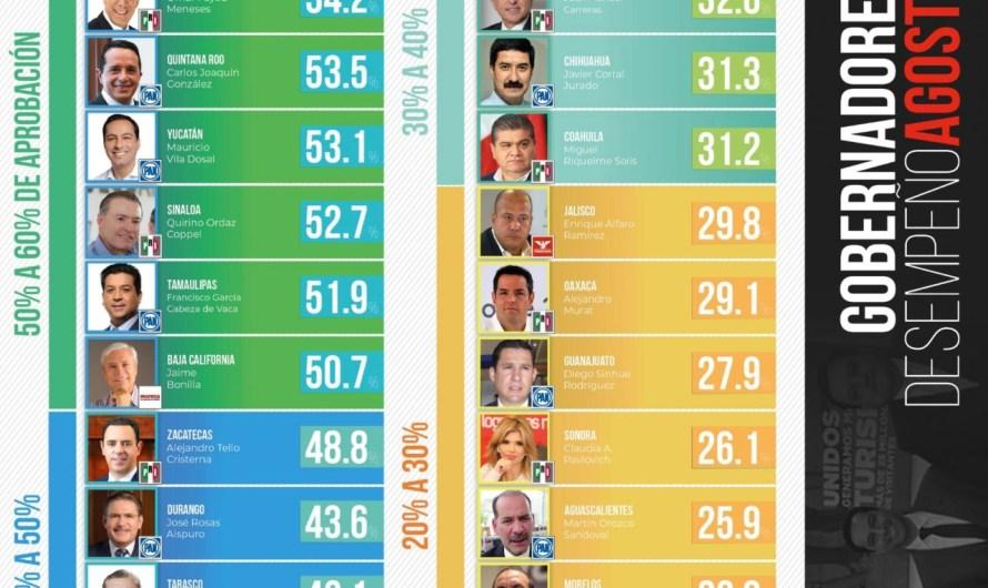 Mantiene Gobernador Jaime Bonilla un alto índice de popularidad, según encuesta de Arias Consultores