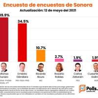 Pierde terreno Durazo ante Gándara, no hay nada definido en la violenta elección en Sonora