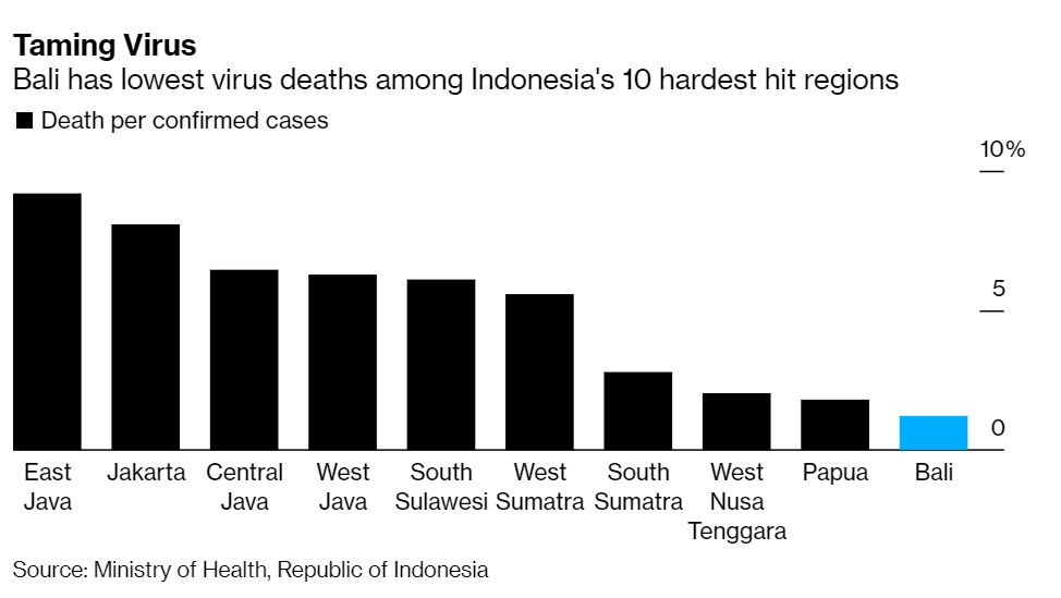 virus stats