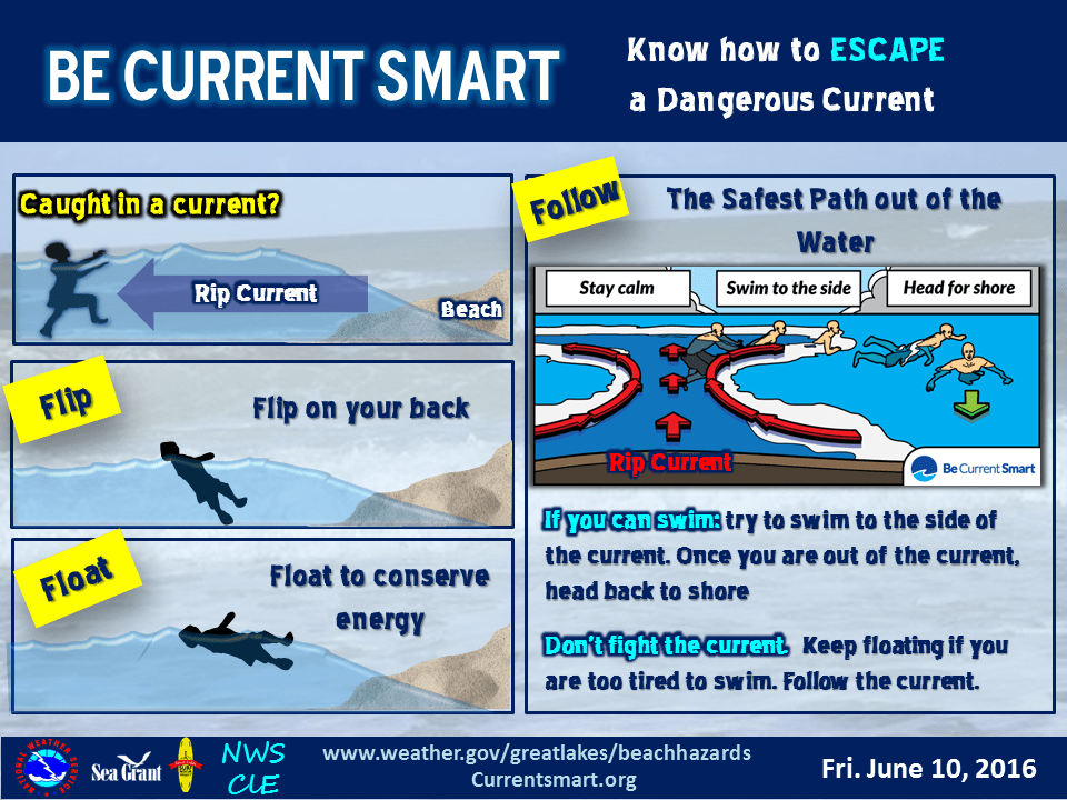 Rip Current Infographic