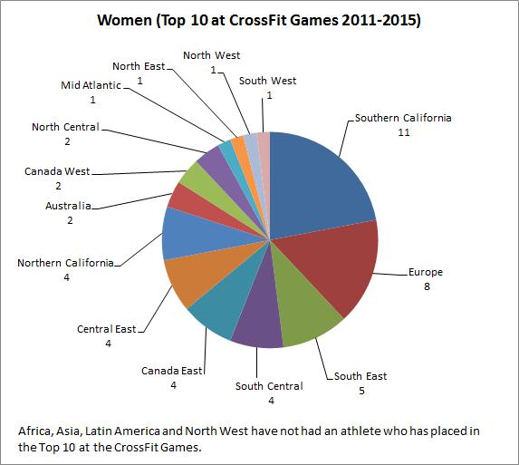 crossfitgamestop10-2011-2015women