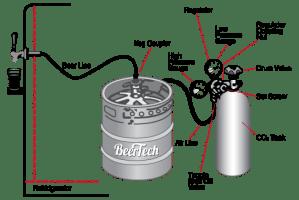 Anatomy of a Standard Keg | thebeertheory