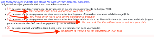Image of webscreen with the icons used to indicate status for each of your maternal ancestors: (1) validated, (2) more data is necessary, (3) request to validate, and (4) validation in progress.