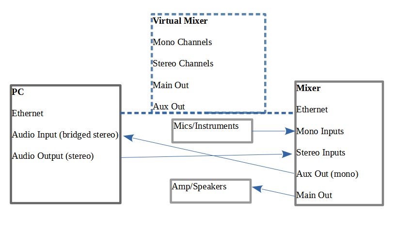 Take your time to familiarize yourself with the routing and how it relates to the virtual mixer control panel.