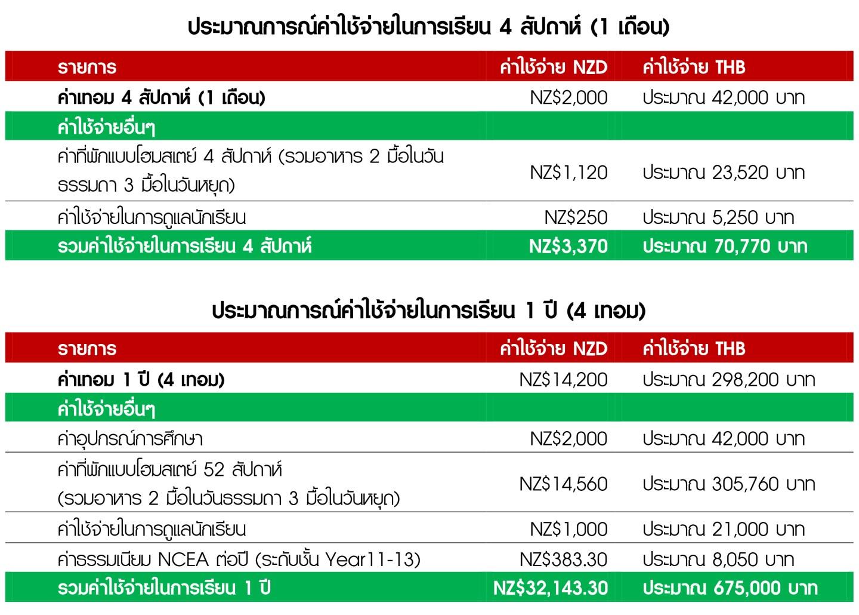 ประมาณการณ์ค่าใช้จ่ายในการเรียน 4 สัปดาห์-1.jpg