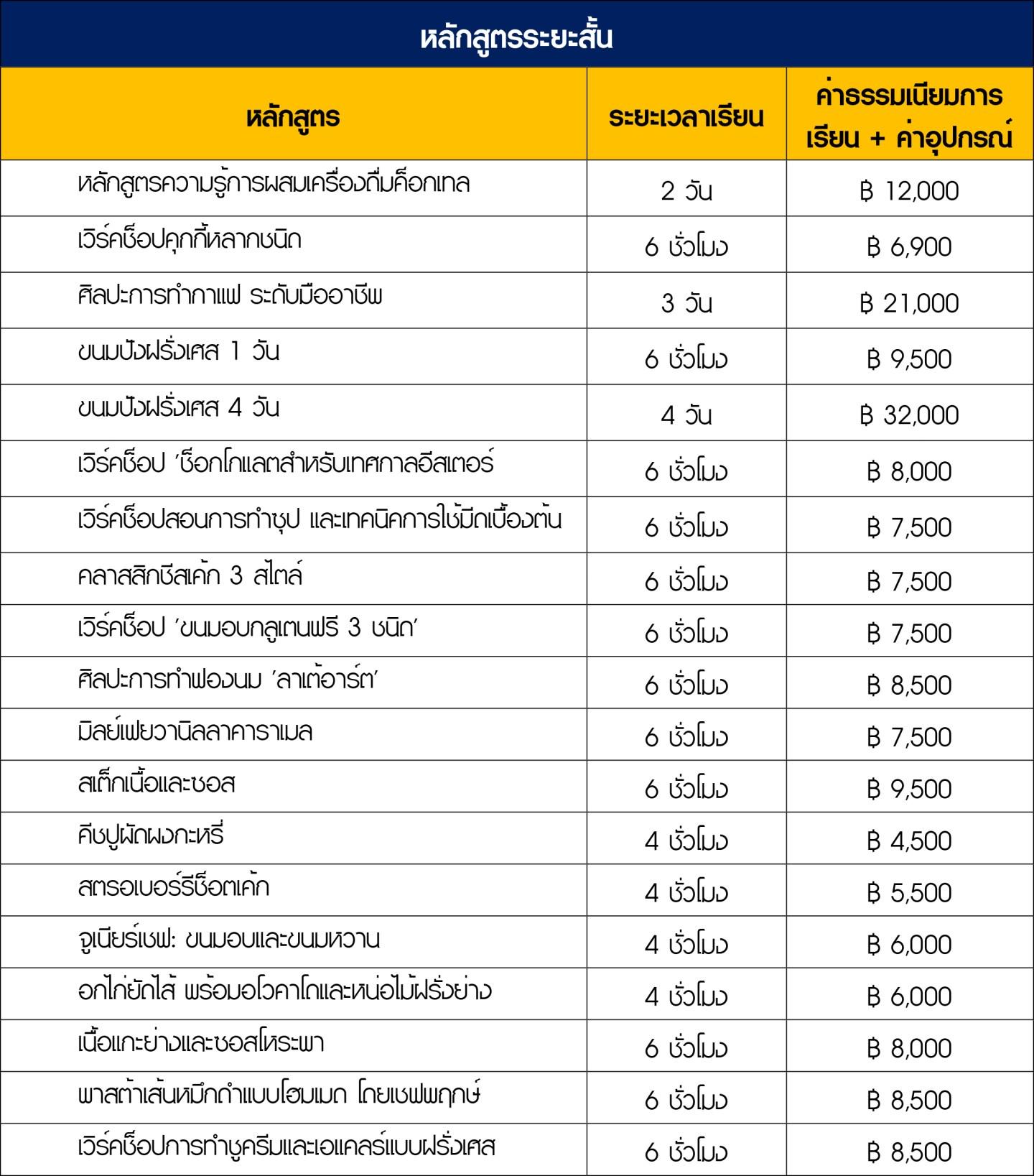 หลักสูตร และค่าใช้จ่าย-1.jpg