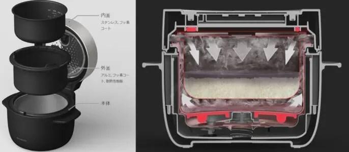 2重釜が蒸気の力で釜を包み込む