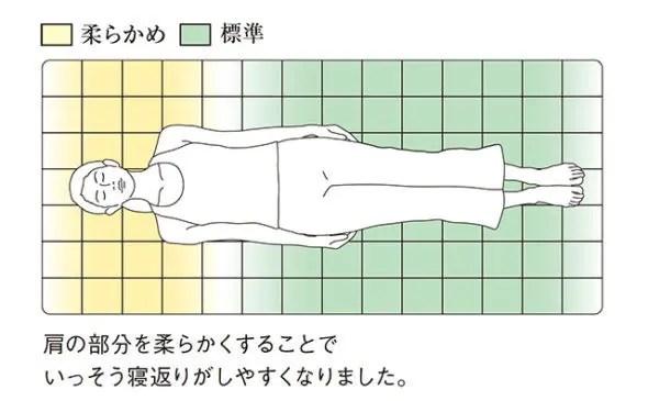 柔らかな肩の部分としっかり腰を支える2つの硬さのマットレスパッド