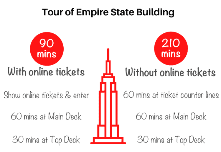 Duration of Empire State Building tour