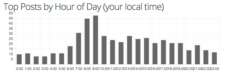 The top posts by hour of the day for /r/AskReddit.