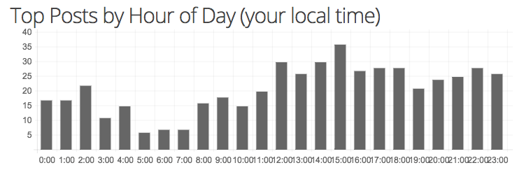The top posts by hour of the day for /r/NoSleep