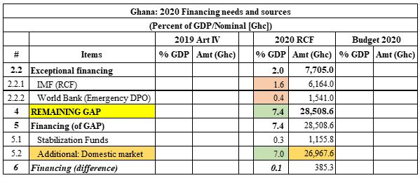 Seth Terkper's thoughts…..THE BOG MPC AND DEFICIT FINANCING: Parliament's review must separate 2020 budget and COVID-19 gaps