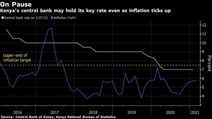 Key African Central Banks