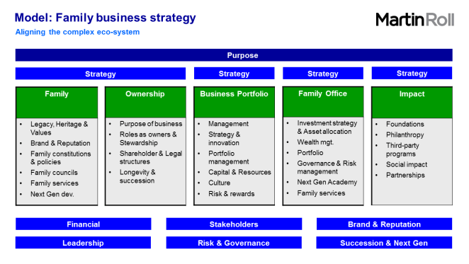 FIT FOR GENERATIONS: Creating a successful family business strategy