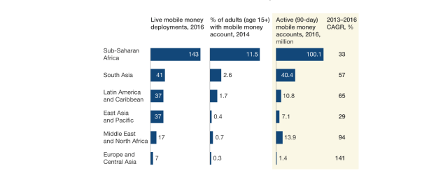 Future of Banking: Mobile money services; Africa's giant strides uncovered Future of Banking: Mobile money services; Africa's giant strides uncovered fig 1