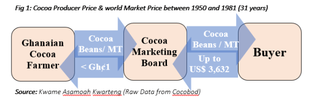 Is a potential COPEC potent at protecting cocoa farmers?