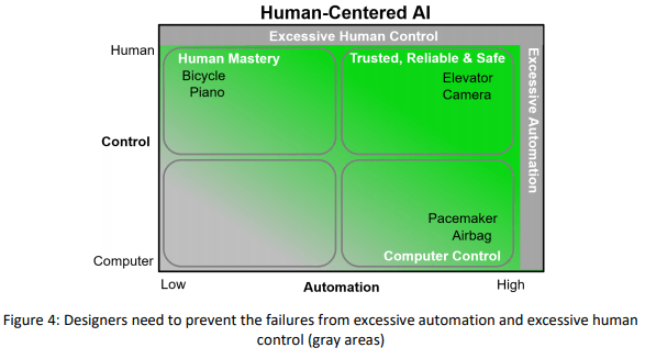 https://thebibleofai.online/wp-content/uploads/2020/02/designers-need-to-prevent-the-failures-from-excessive-automation-and-excessive-human-control.png