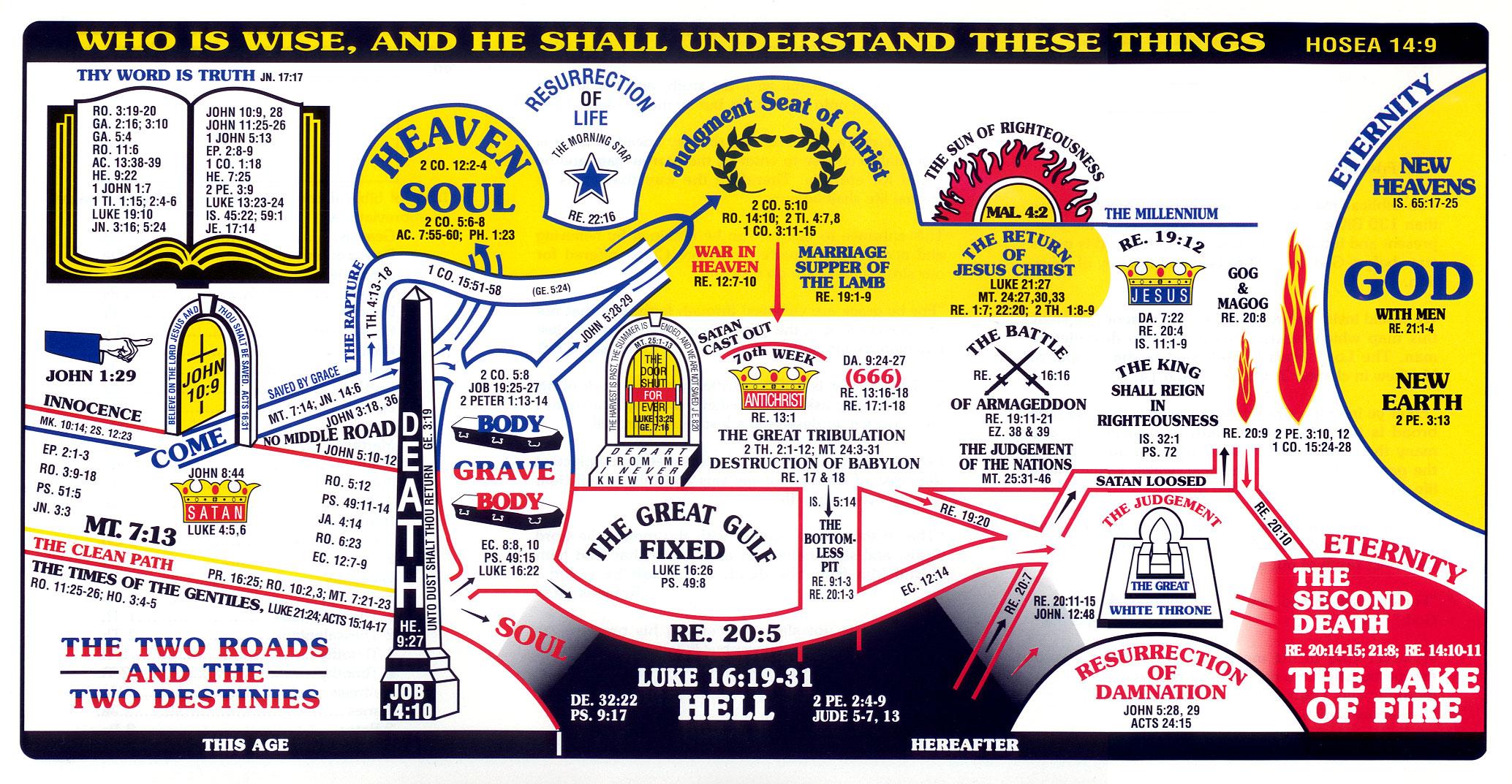 The Constant Gospel Message
